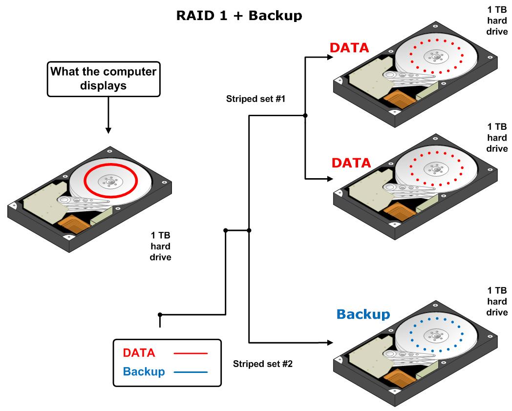 RAID-1_-_Backup.png